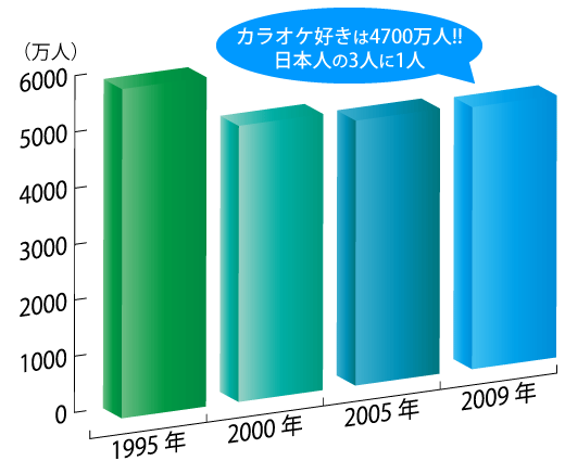 音痴克服119番 カラオケ参加人口グラフ